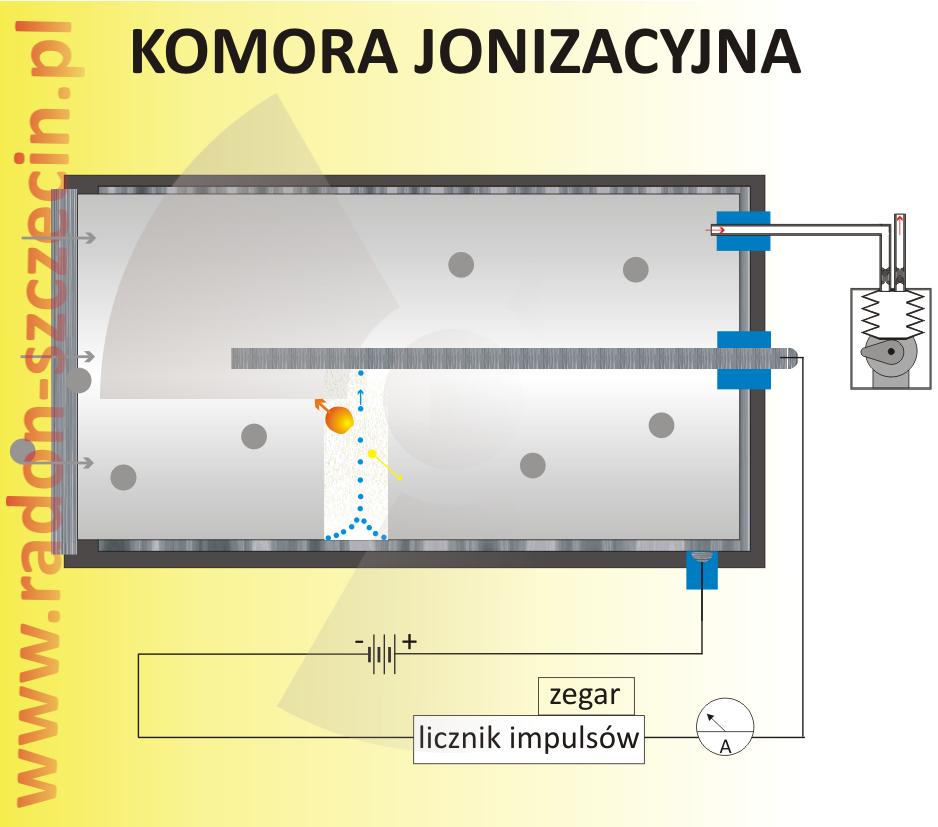 komora jonizacyjna