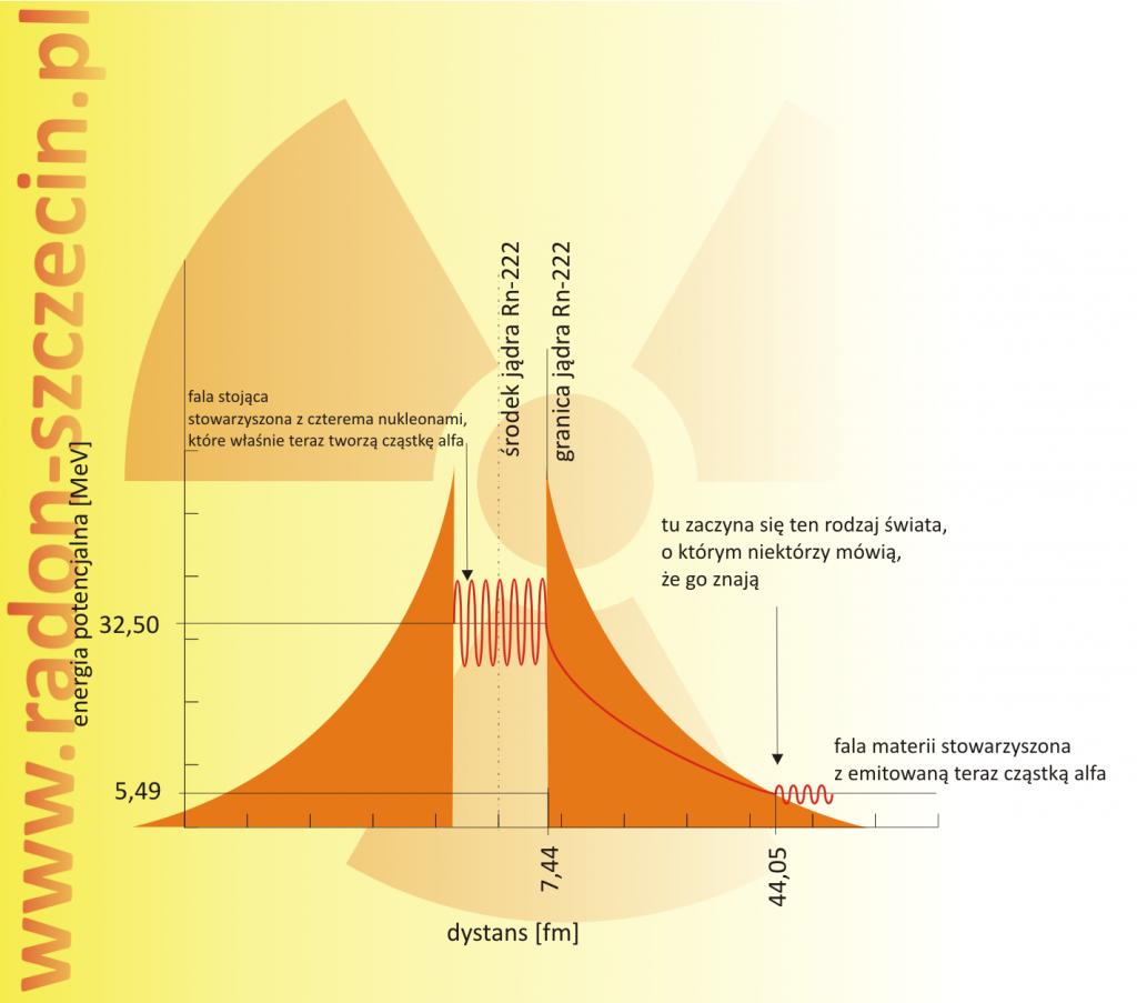 studnia potencjalu tunelowanie radonu